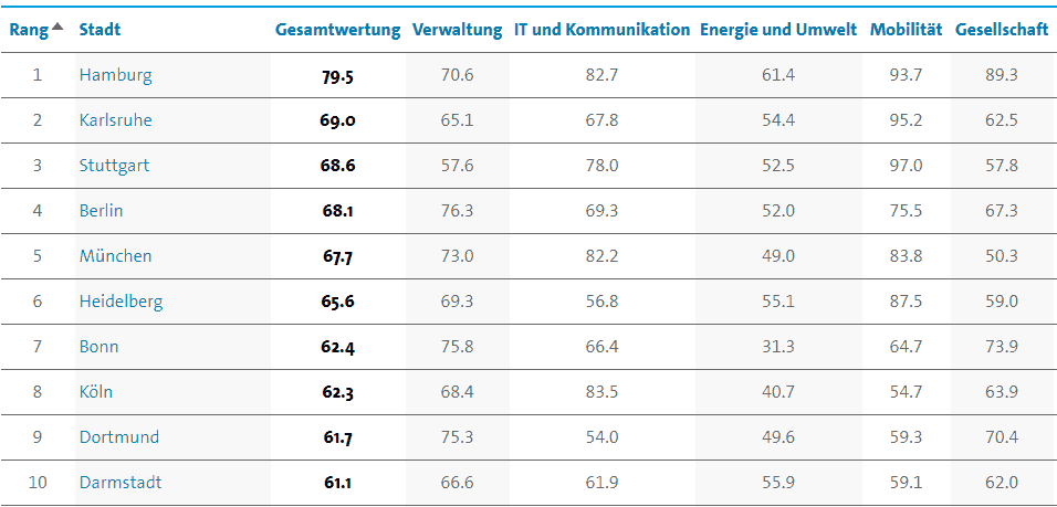 Smart City Index der Bitkom