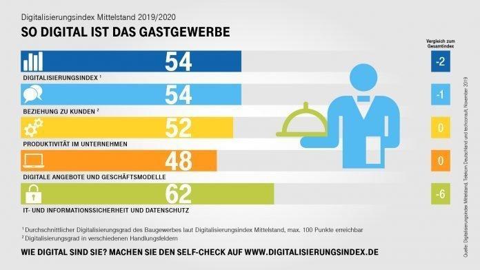 Digitalisierung des Mittelstands - Gastgewerbe