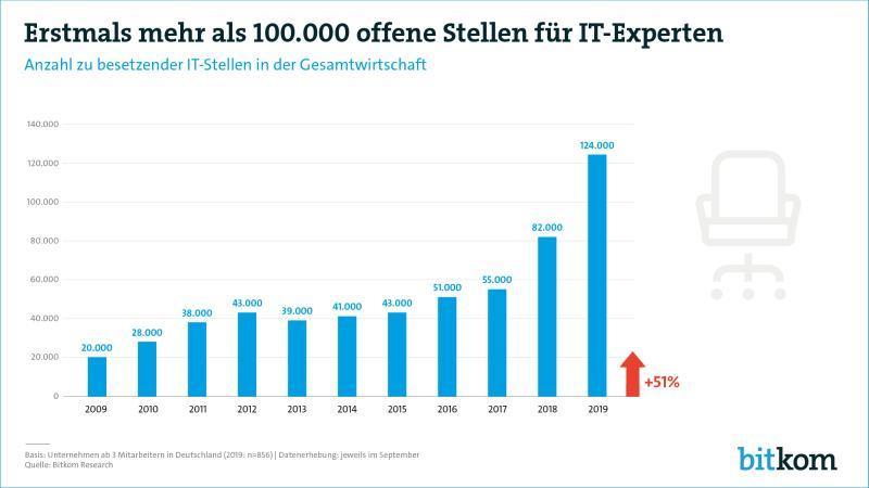 Fachkräftemangel in der IT-Branche: Bitkom beklagt 124.000 fehlende Fachleute | digital-magazin.de