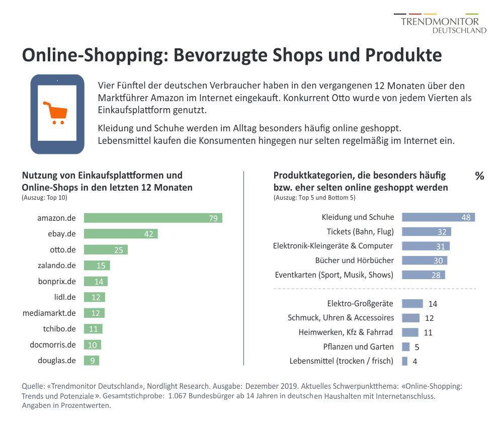 Trendmonitor Deutschland – die Beliebtheit des Onlinehandels nimmt zu