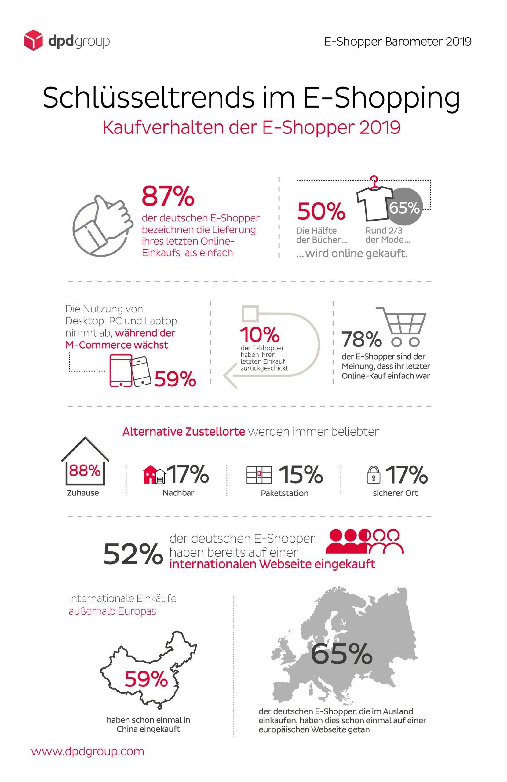 Nachhaltiger E-Commerce – E-Shopper Barometer 2019 1