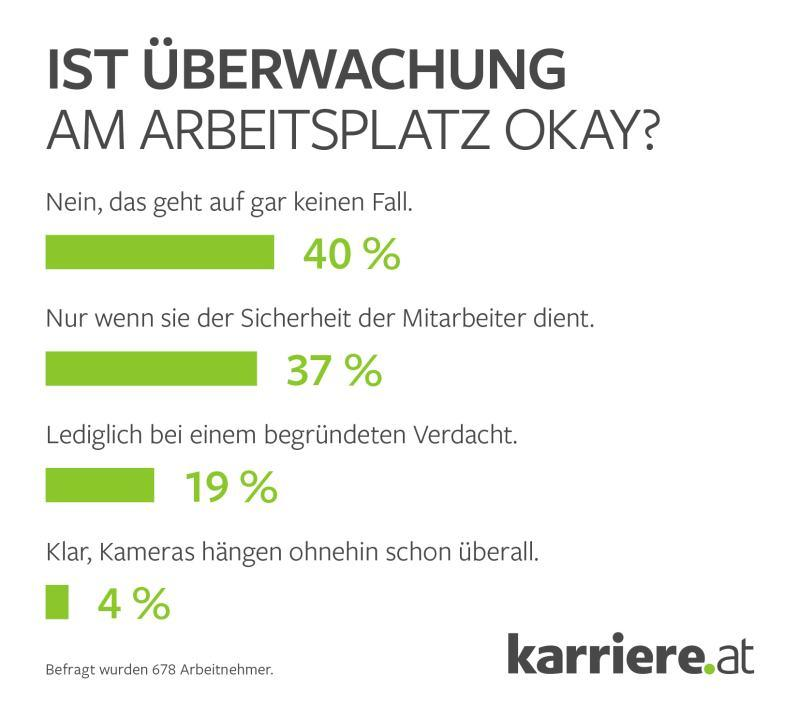 Ich weiß, was du letzte Woche gearbeitet hast – österreichische Angestellte rechnen mit mehr Überwachung durch die Digitalisierung | digital-magazin.de