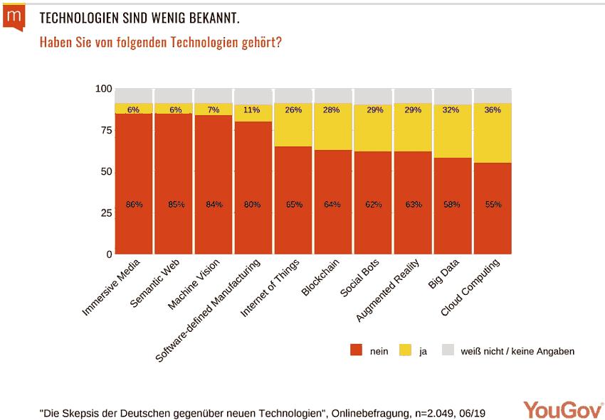 Die Skepsis der Deutschen gegenüber neuen Technologien