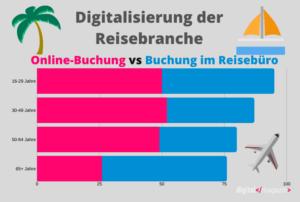 Die Digitalisierung der Reisebranche