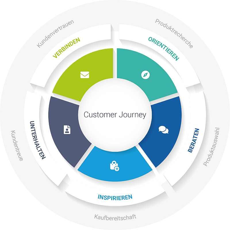 Personalisierung entlang der digitalen Customer Journey