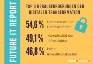 Herausforderungen im Umgang mit der Digitalisierung