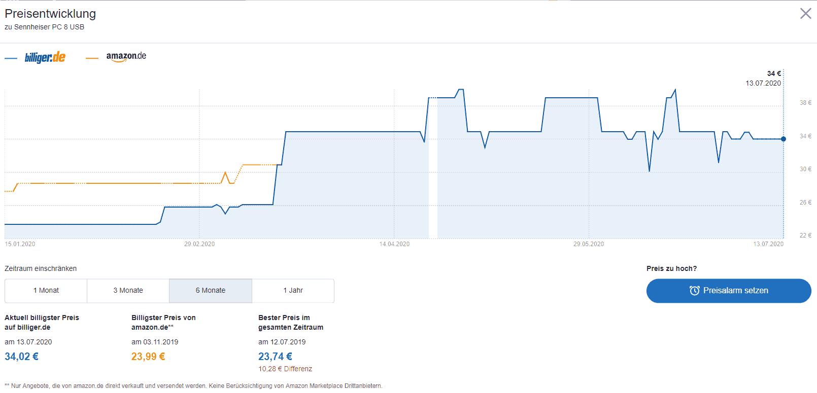 Preisentwicklung von Headsets während der Corona-Krise