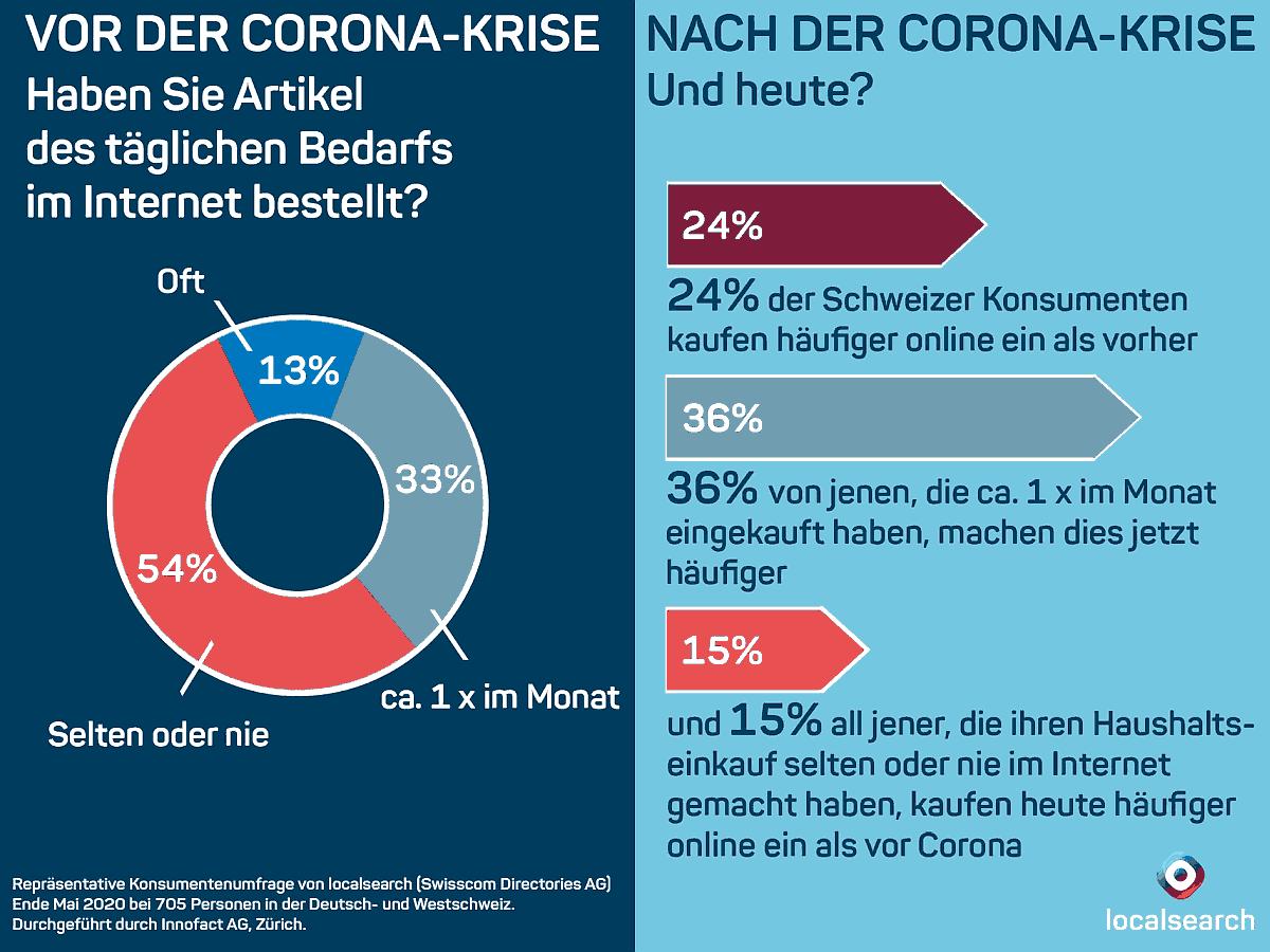Umfrage vor nach Corona-Krise