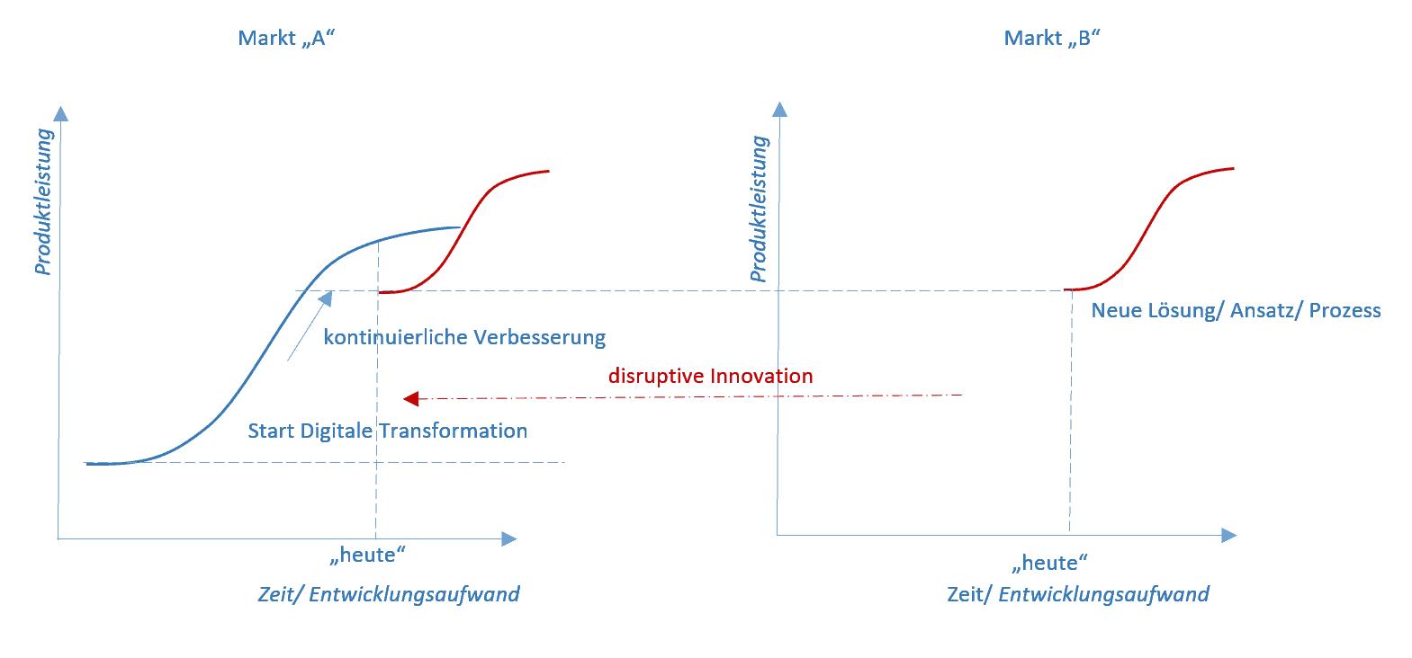 Prinzip der digitalen Transformation