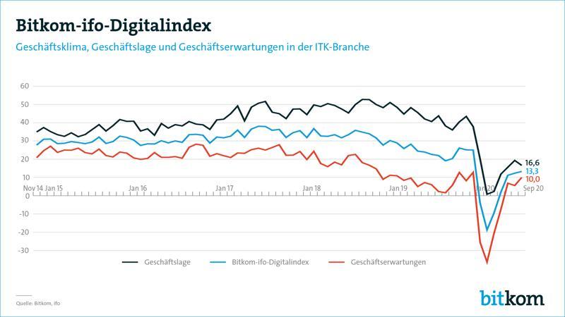 Digitalexperten weniger gefragt als 2019 – Corona verändert die Digitalagenda von Unternehmen | digital-magazin.de
