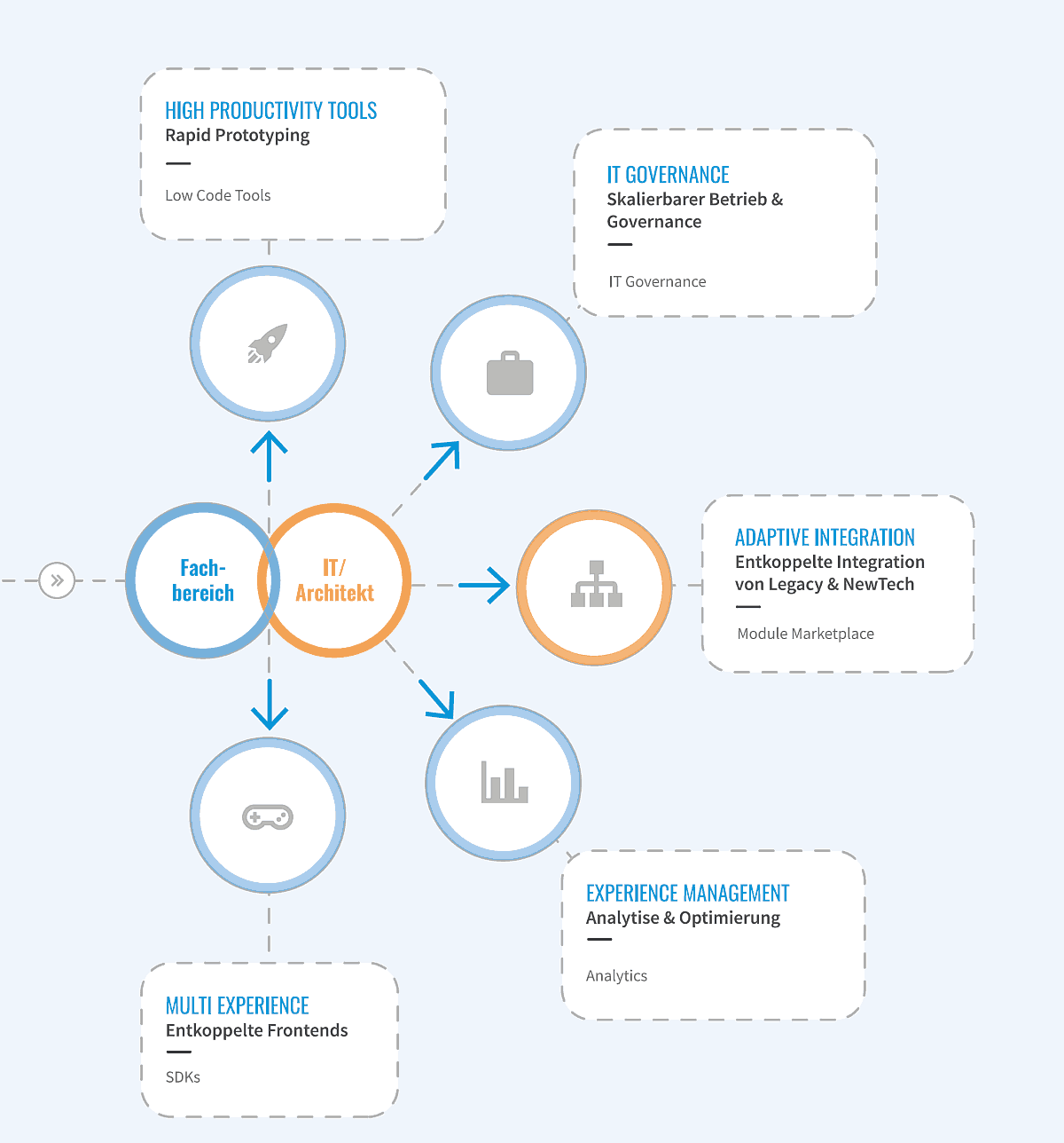Multi Experience Plattform