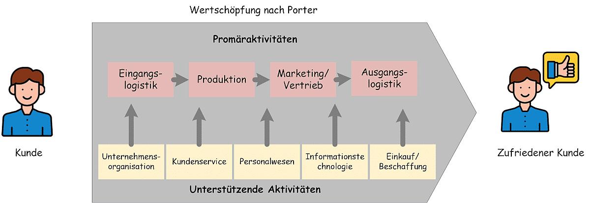 Prozesse der Wertschöpfungskette