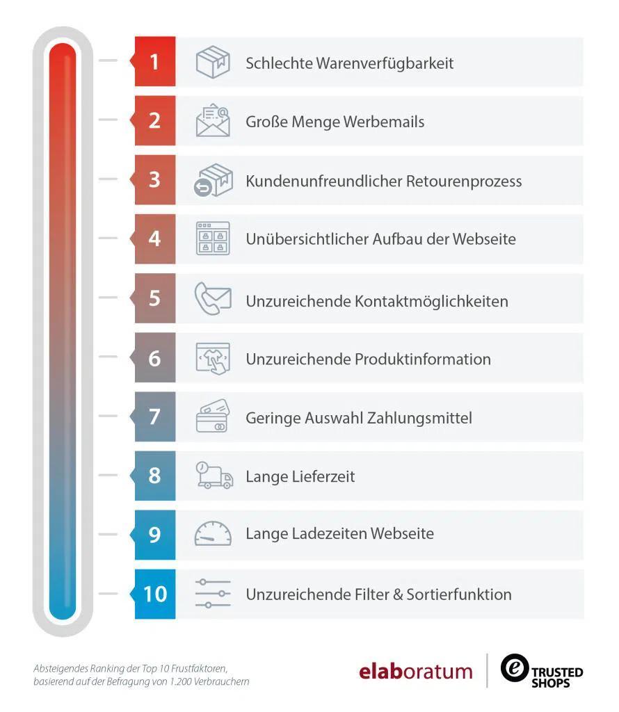 E-Commerce-Frustbarometer 2020: Top-10-Frustfaktoren beim Onlineshopping