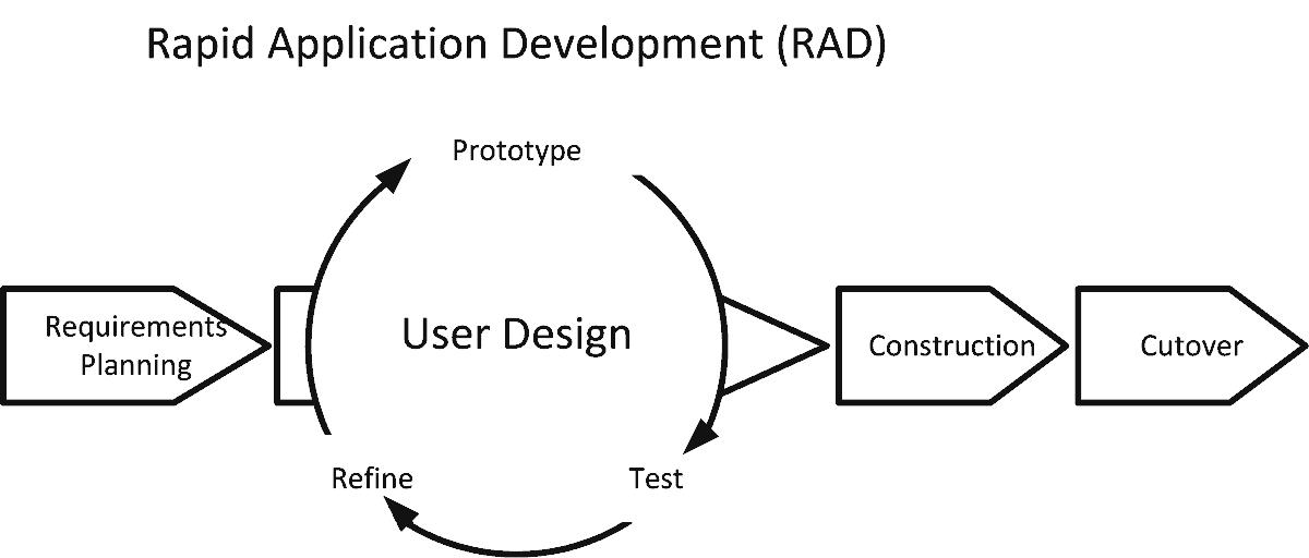 RAD - Rapid Application Development