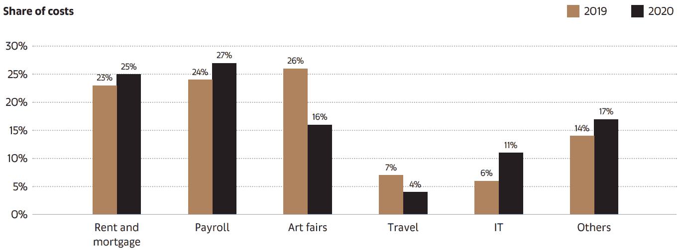 Anteil der Gesamtkosten für Kunsthändler in 2019 vs. 2020