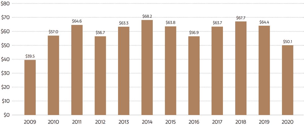 Umsatz im globalen Kunstmarkt 2009-2020